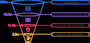 E-Commerce 2020 Conversion Funnel